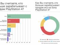 PlayStation – главный игрок на российском рынке игровых приставок, контролирующий 67% от его объёма