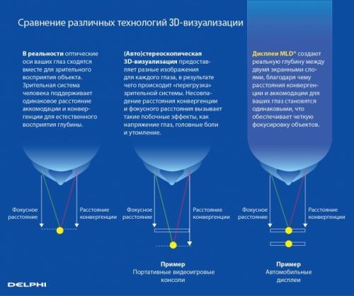 Многослойный дисплей — трехмерный дисплей приборной панели, лишенный традиционных недостатков технологии 3D