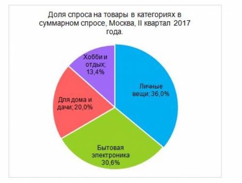 Самые популярные товары для хобби и отдыха в Москве: исследование Avit