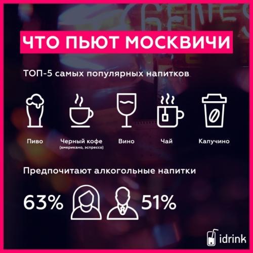 Сколько пьют москвичи?