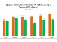 Компания Business Planner подсчитала, что россияне выделяют на мобильные развлечения в среднем 170-230 рублей в месяц