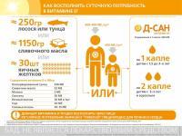 Компания Санофи запускает в России бренд «Д-Сан»