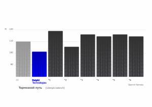 Не содержащие меди тормозные колодки Delphi Technologies признаны лучшими по результатам испытаний