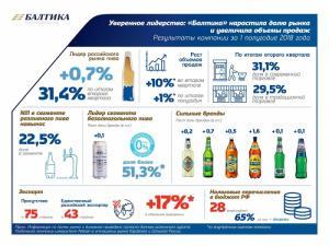 «Балтика-Новосибирск» реализует цель устойчивого развития Carlsberg Group – НОЛЬ потери воды