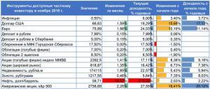 Аналитический отчет. Доходы частных инвесторов в ноябре 2018 года