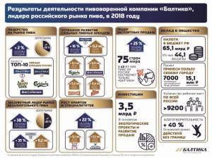 «Балтика» констатировала увеличение объемов продаж и отчислений на благотворительность