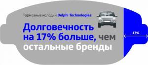 Тормозные колодки Delphi Technologies: отличные результаты испытаний на высококлассных автомобилях