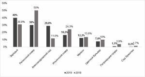 Объем предложения рядом с крупнейшими парками внутри Садового вырос на 10%