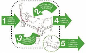 Забота о гигиене в больнице – в ваших руках