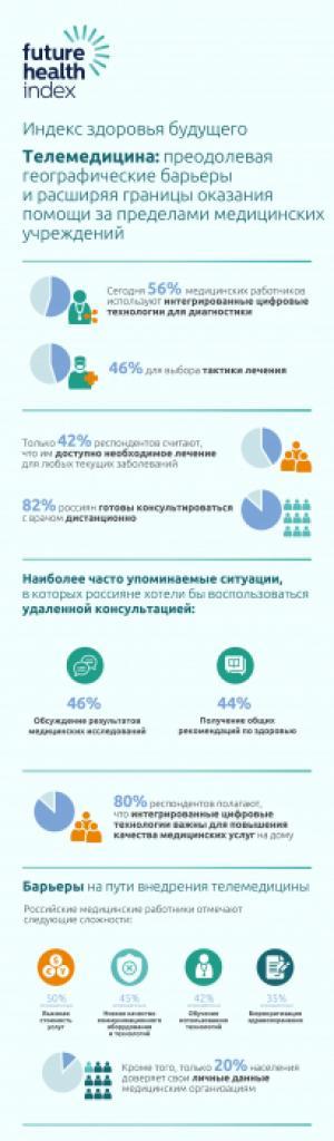 «Индекс здоровья будущего»: 82% россиян готовы консультироваться с врачом дистанционно