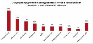 В дорогих новостройках Москвы представлено всего 100 двухуровневых лотов