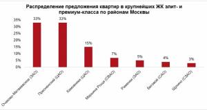 INSIGMA GROUP: на первичном рынке Москвы экспонируются 11 ЖК элит- и премиум-класса