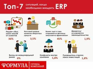 Аналитика: наиболее популярные вопросы при выборе и поддержке ERP-систем