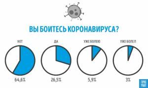 Опасаются ли россияне коронавирусной инфекции, выяснил ГородРабот.ру