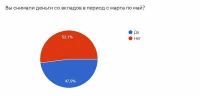 Почему российские граждане закрывают банковские вклады