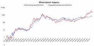 Криптовалюта Ethereum может снизиться до $667 — исследование Мера Капитал