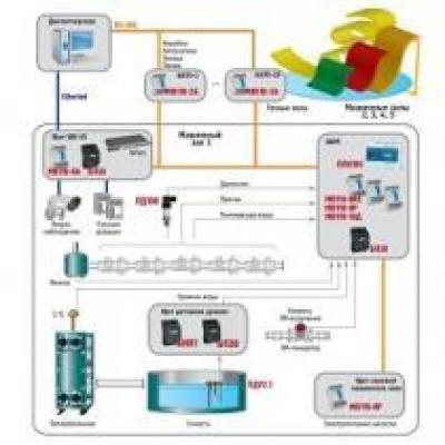 Управление технологическим оборудованием аквапарка