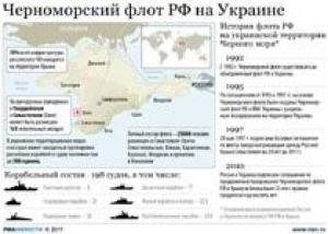 Черноморский флот получит шесть новых надводных кораблей и шесть подлодок к 2016 году