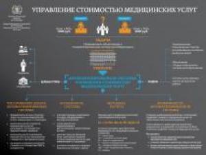 Какой завтра станет стоимость медицинских услуг в России?