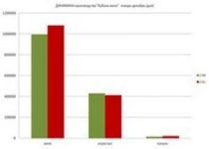 `Кубань-вино` подвело итоги производства в 2012 году